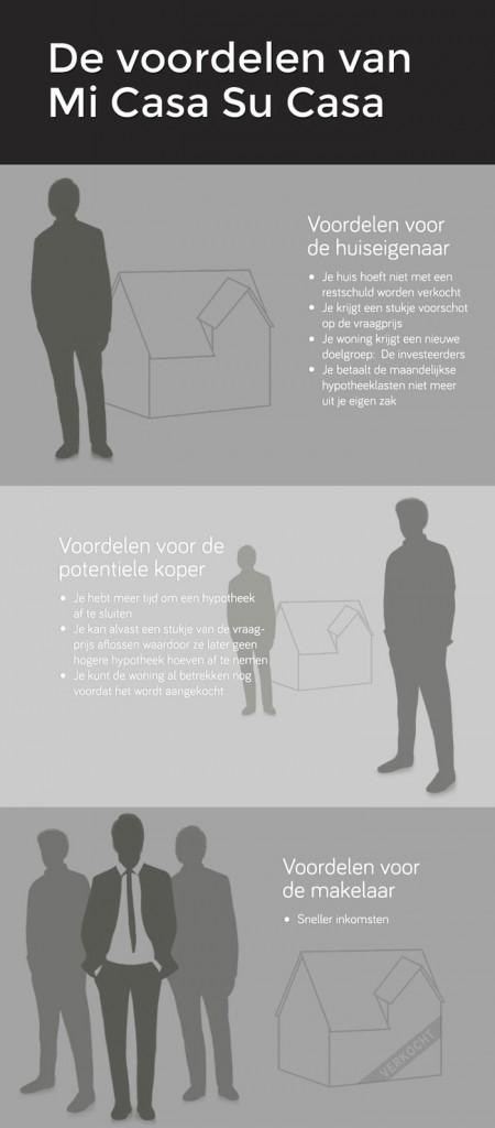 infographics-micasasucasa